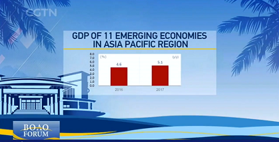 BFA reports: Asian economy recovers but under shadow of protectionism