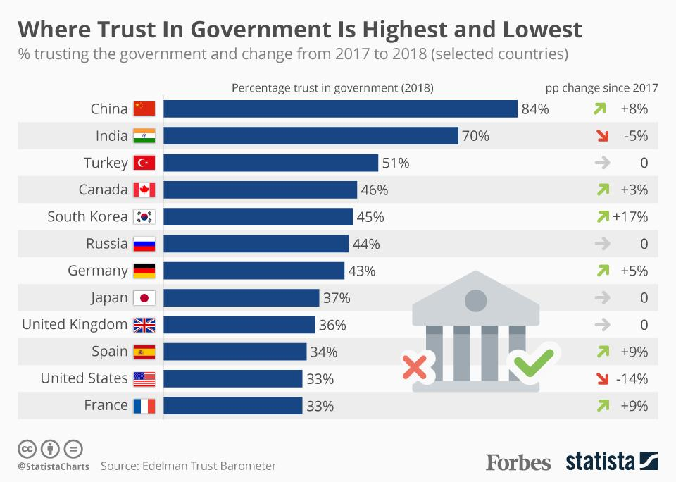 Chinese the most trustful of government: survey