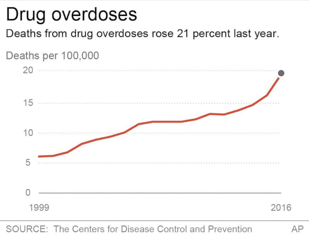 opioid-deaths-year-chart-ap-ps-171221_17x13_992.jpg