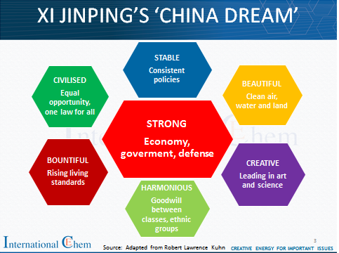 China-dream from ICIS.png