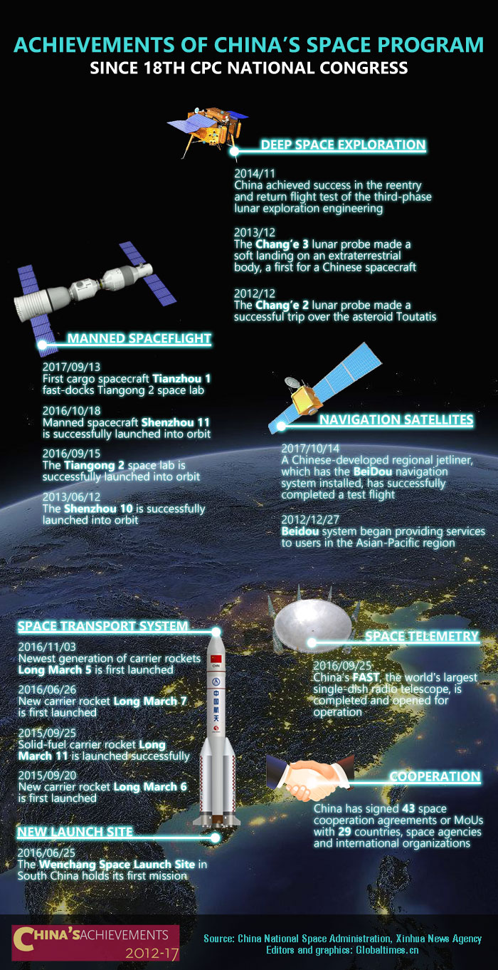 Graphics: Achievements of China's space program since 18th CPC National Congress