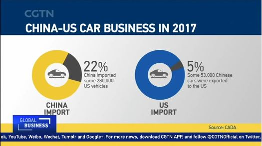 US and foreign automakers to feel pain of tariffs in China-US trade tensions
