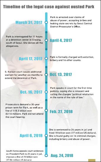 S. Korean court raises ousted president Park's sentence to 25 years