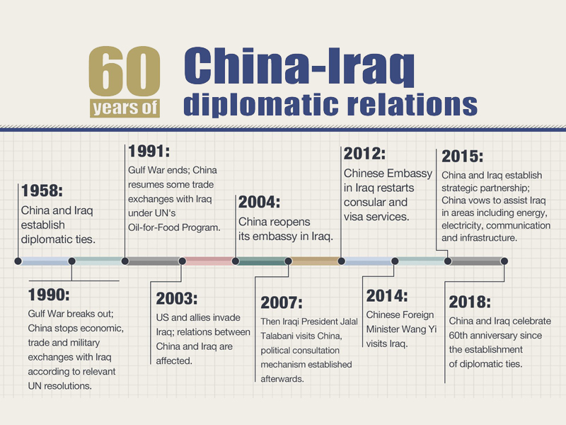 Chinese, Iraqi leaders exchange congratulatory messages over anniversary of diplomatic ties